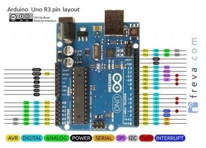 Arduino_UNO_R3_Pinout_card