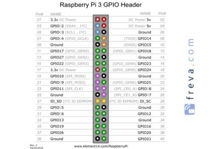 Raspberry Pi 3 B+ pinout GPIO