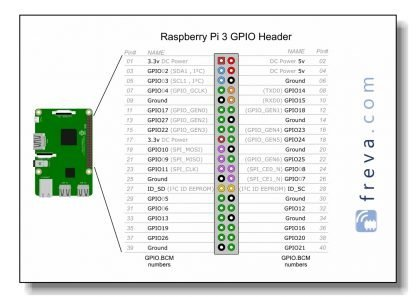 Raspberry Pi GPIO header