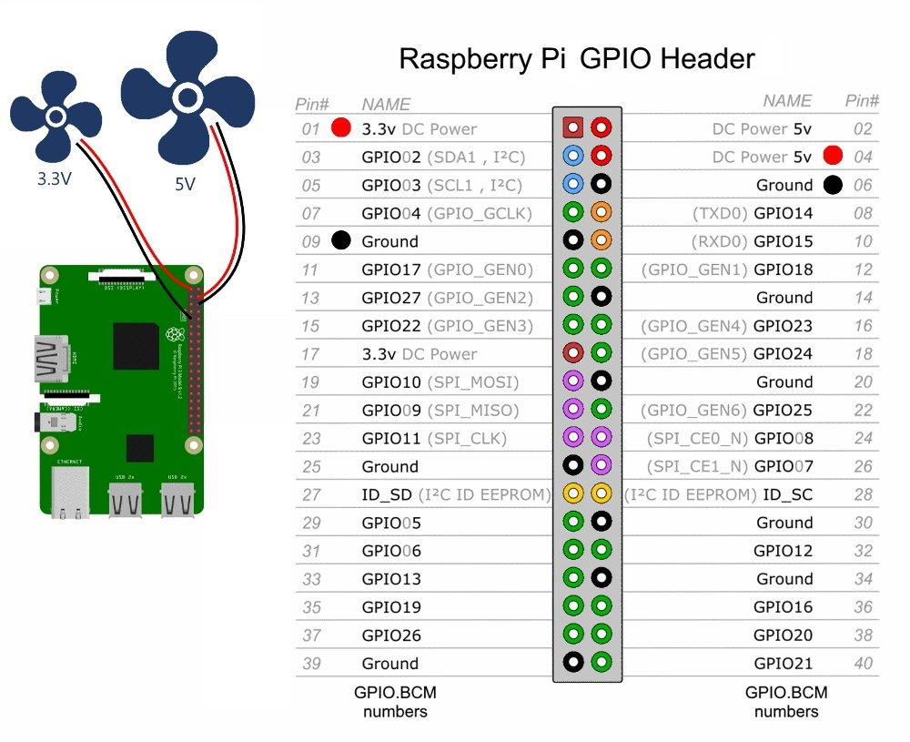 Raspberry Pi connect fan