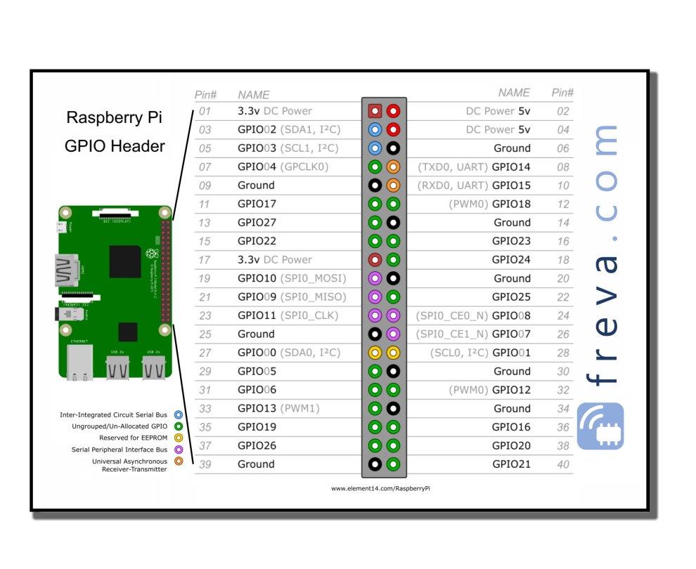 raspberry pi GPIO header pinout